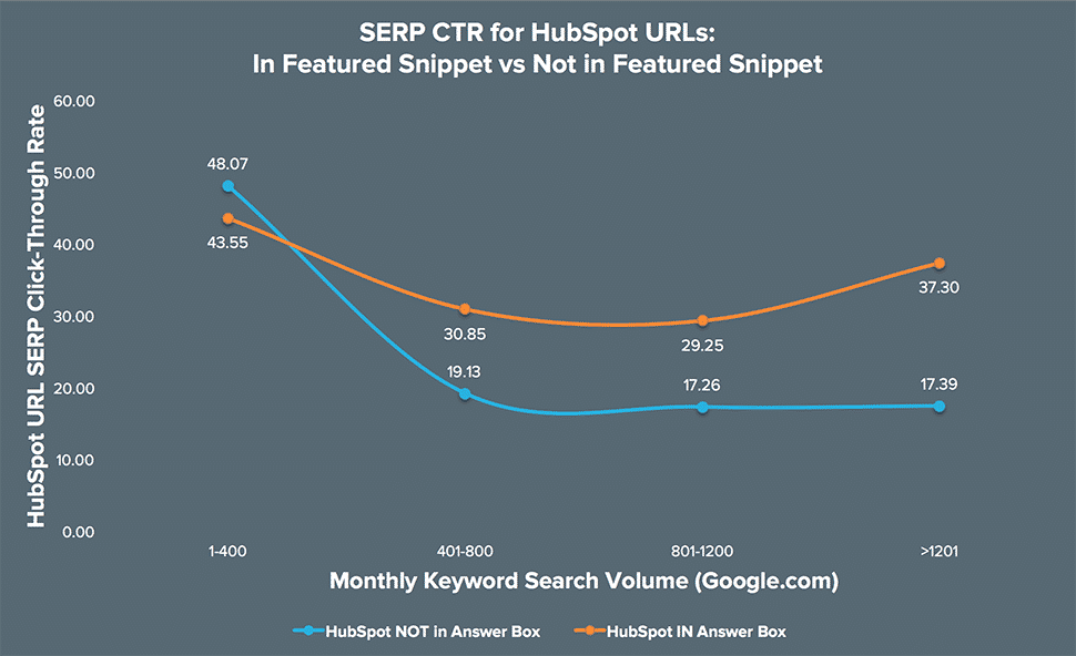 Fonte HubSpot | SERP CTR for Featured Snippet vs No Featured Snippet