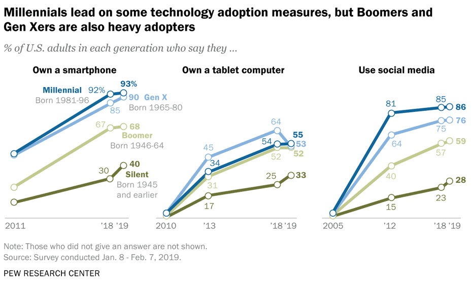 Immagine di cortesia del Pew Research Center | I Millennials e la tecnologia